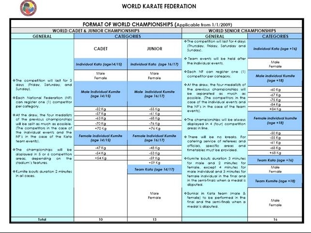 Official WKF weight and age categories 2009